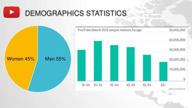 Social Networks Demographics Breakdown: - Age, Gender