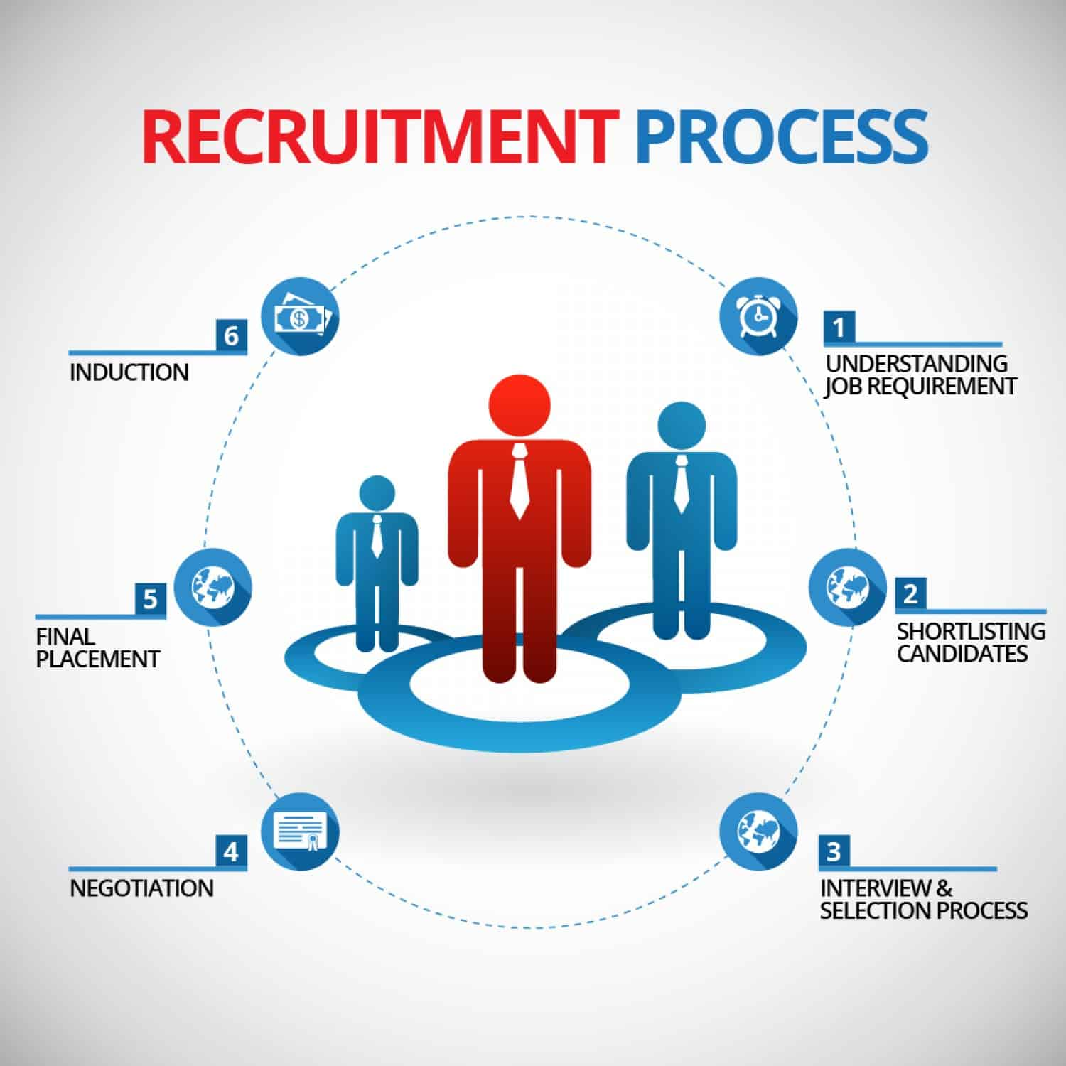 The Recruitment Process   Best Practices For Better Hiring ...